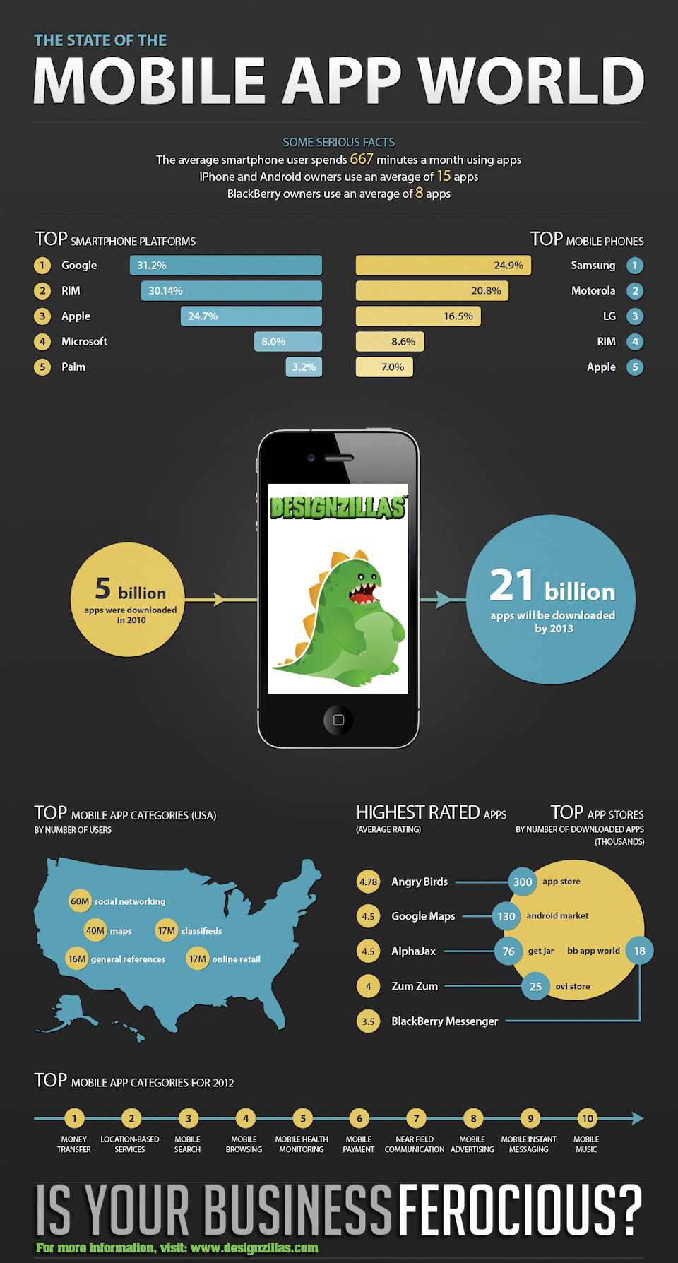 mobile-apps-world-trends-and-status_521226b730a00