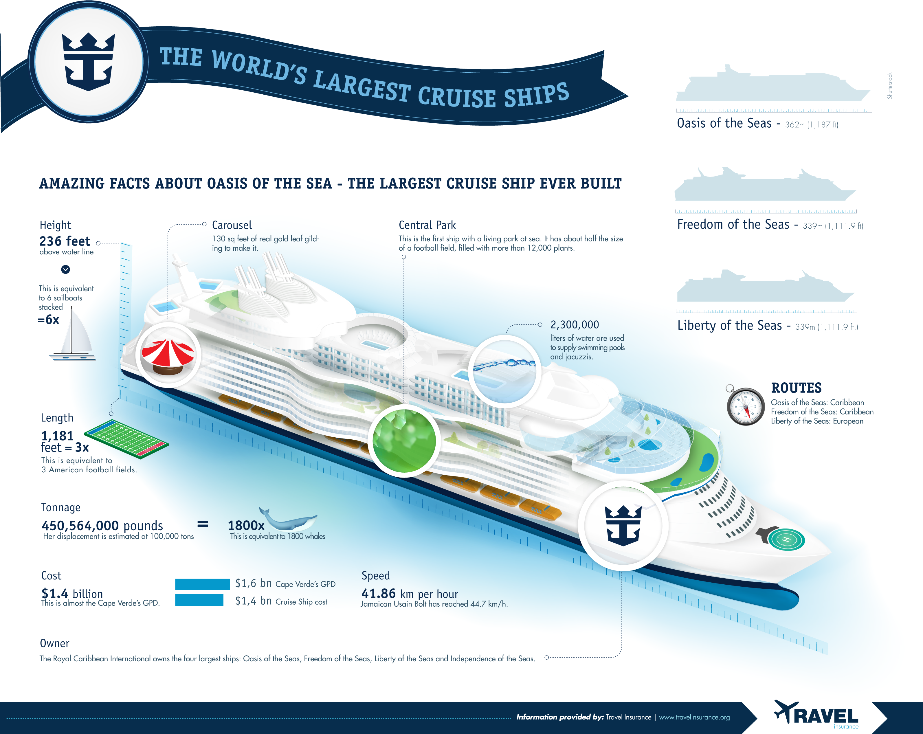 The Worlds Largest Cruise Ships INFOGRAPHIC Infographic List - Biggest cruise ships list