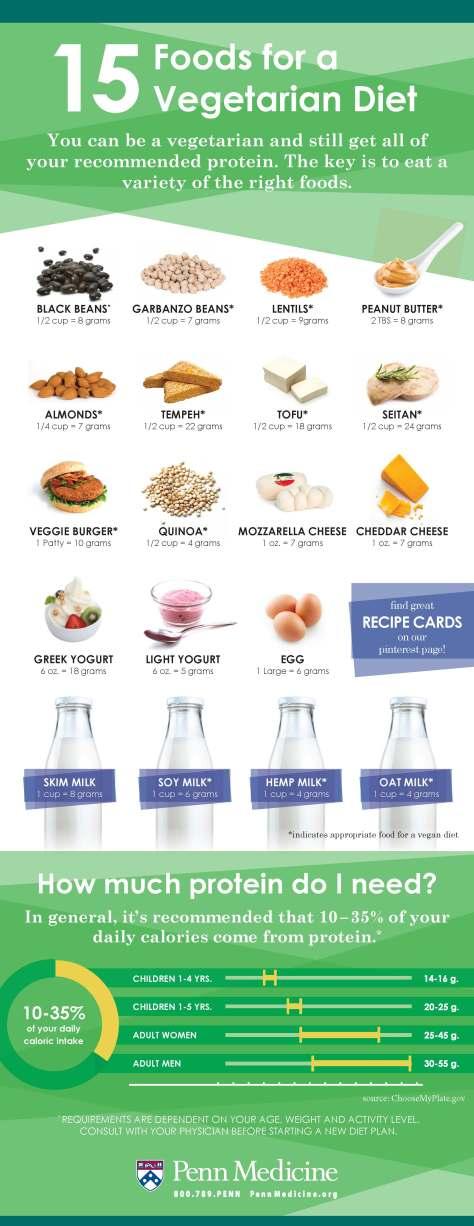 15-foods-for-a-vegetarian-diet_51e453bde7b46