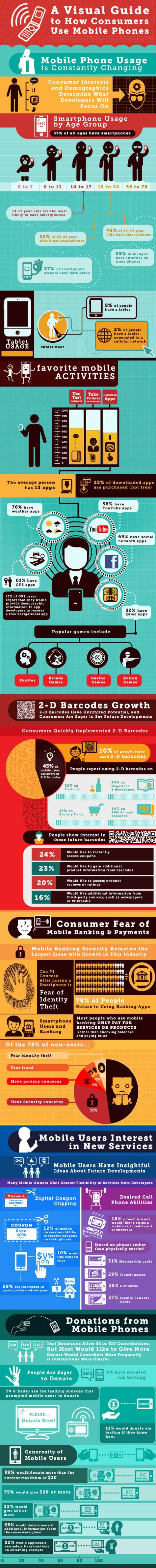 a-visual-guide-to-how-consumers-use-mobile-phones_5065a5e326cbc