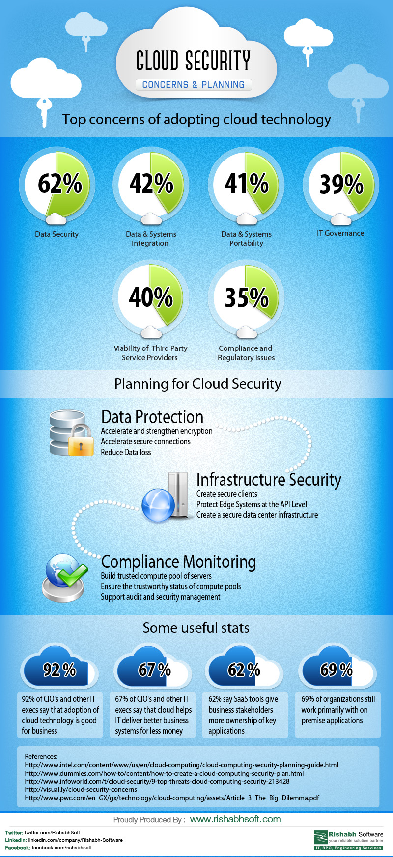 Cloud Security Concerns Amp Planning Infographic