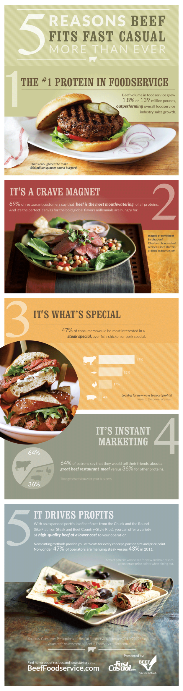 five-reasons-beef-fits-fast-casual-more-than-ever_51e465f44fab2