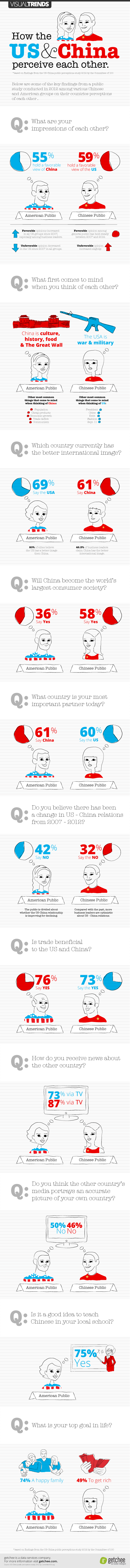 how-the-us-and-chinese-perceive-each-other_5090d47b10ce5
