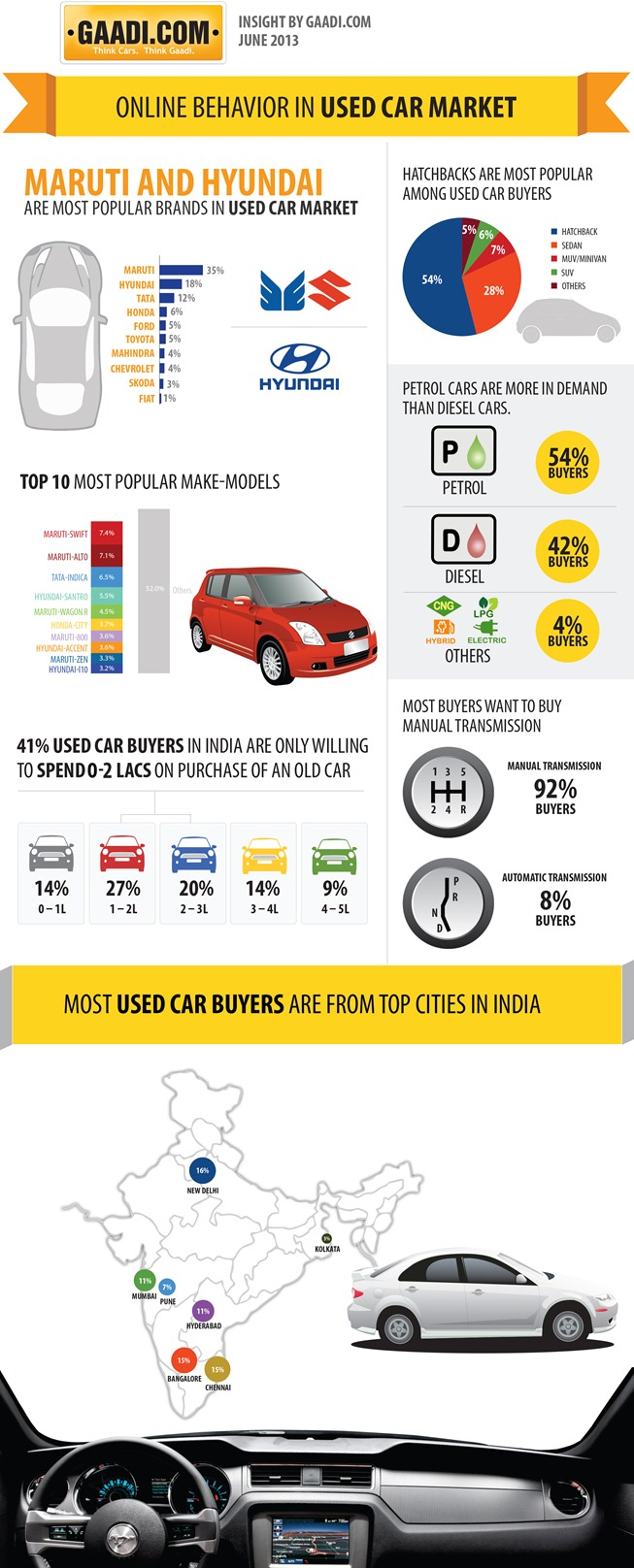 online behavior in used car market infographic infographic list online behaviour in used car market 5211e2cc3f579