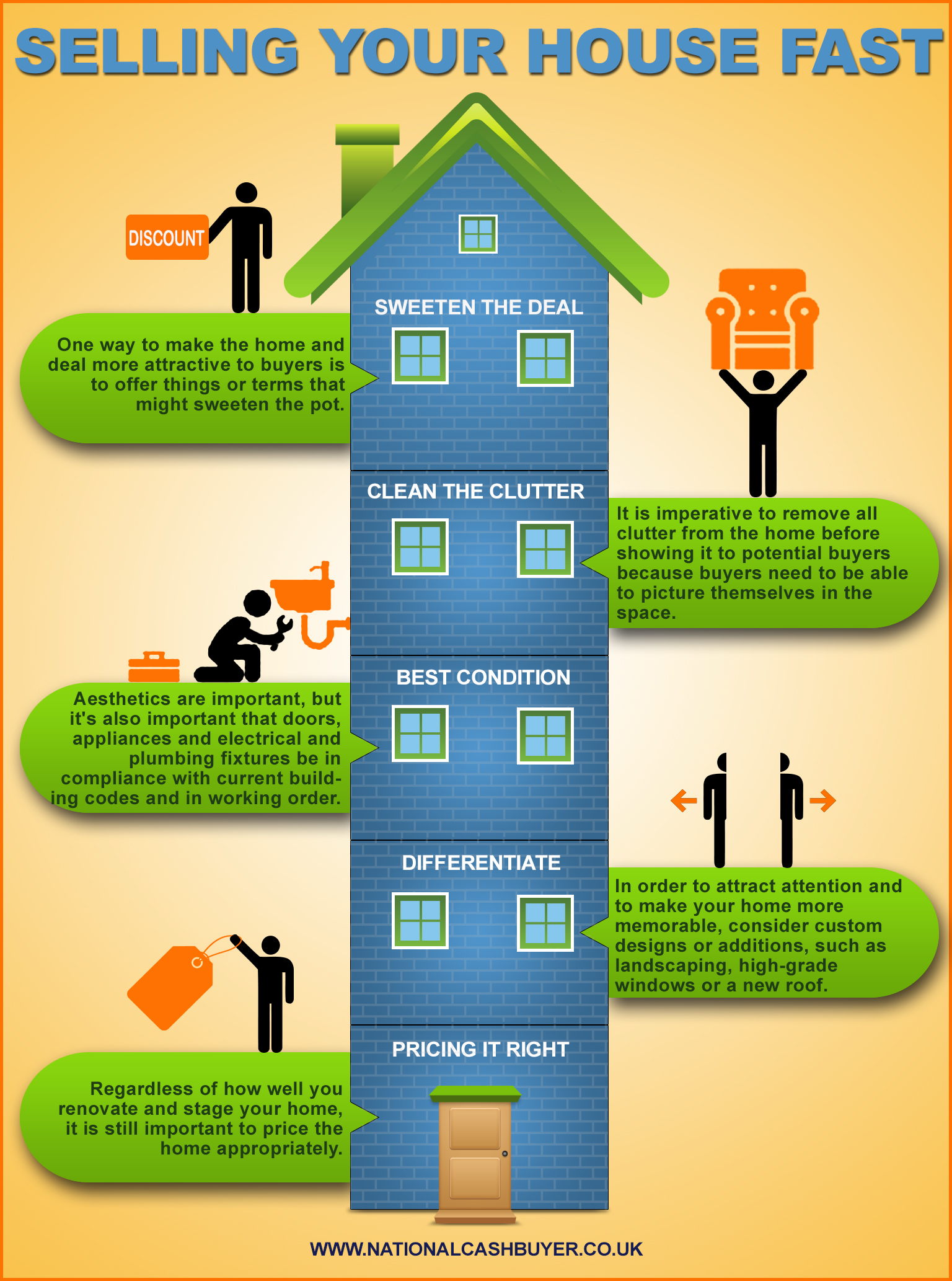 Selling your house fast infographic infographic list for Need loan to buy land