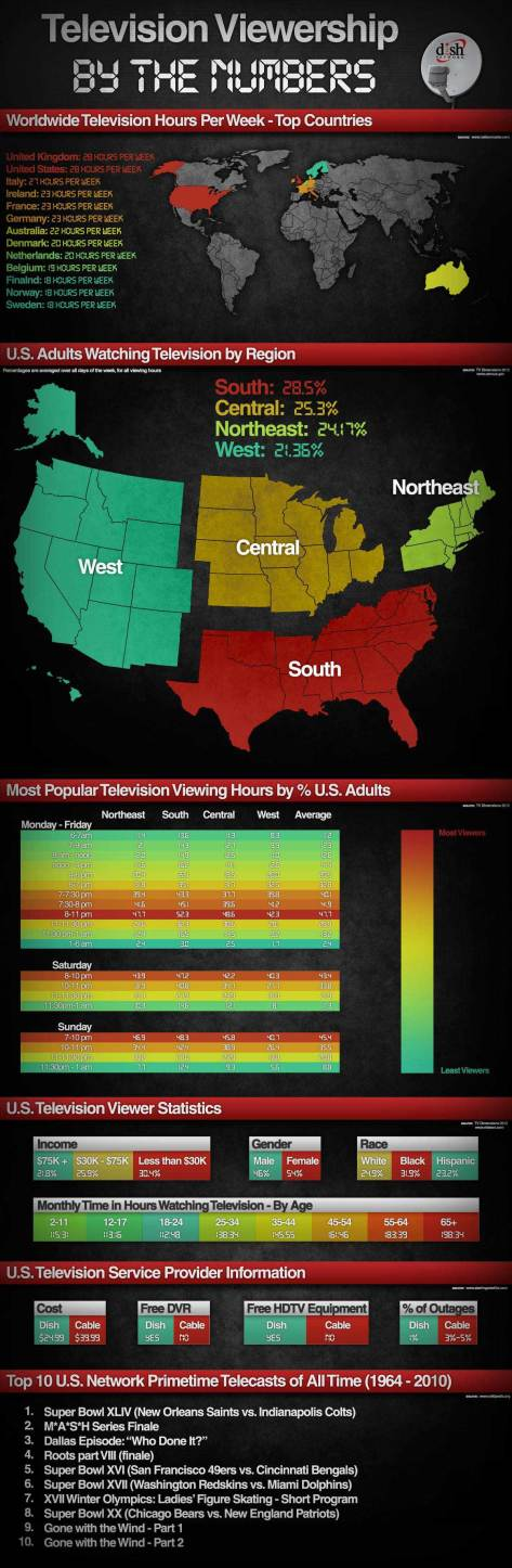 television-viewership-by-the-numbers_507db5c901832