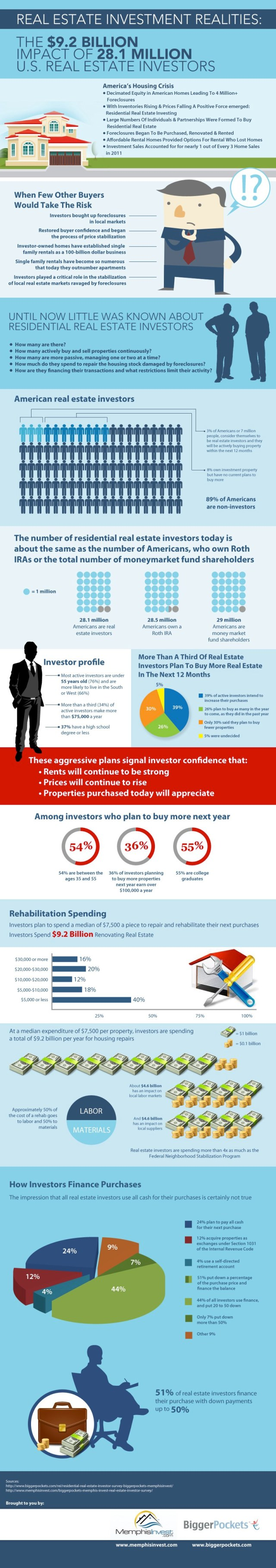 Real Estate Investment Realities