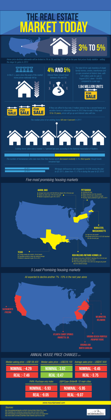 the-real-estate-market-today_50662989e0d03