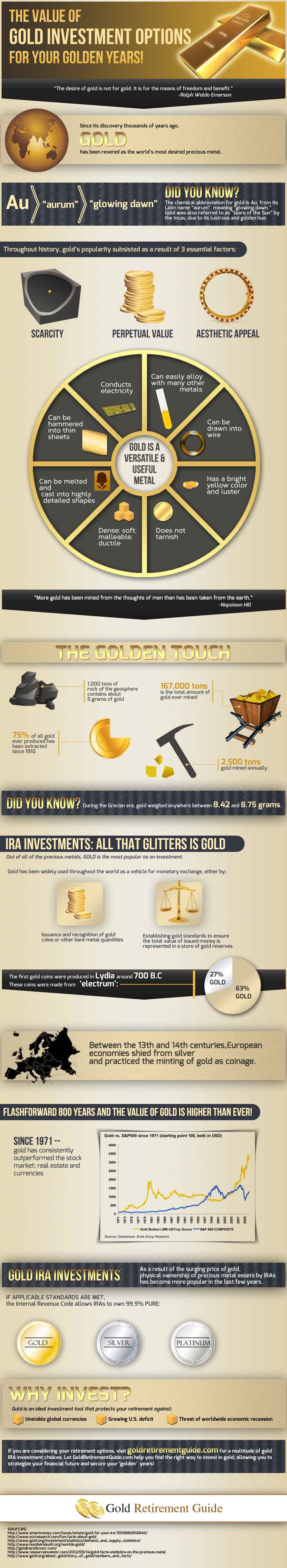 Gold investment options in usa