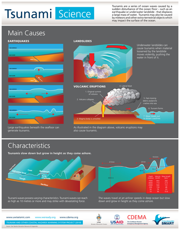 Tsunami Smart_Poster_Science_Impact_Safety.indd