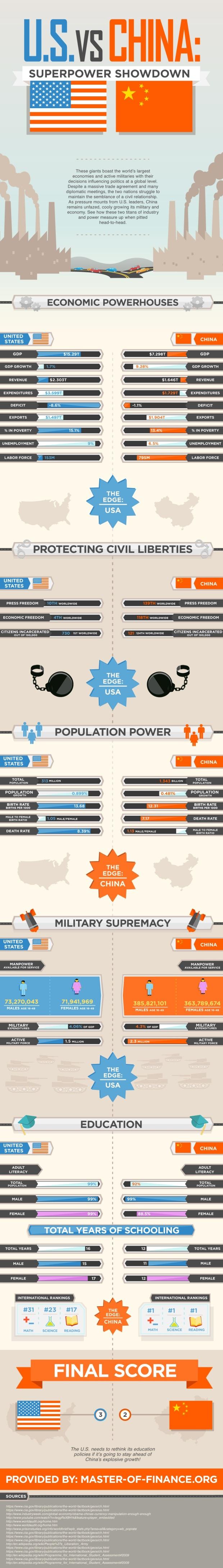us-vs-china--superpower-showdown_508044fe69ce6