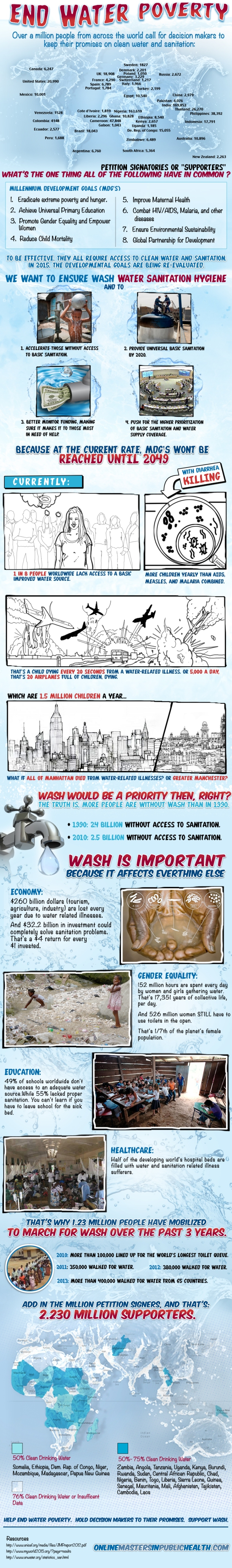 WaterPoverty