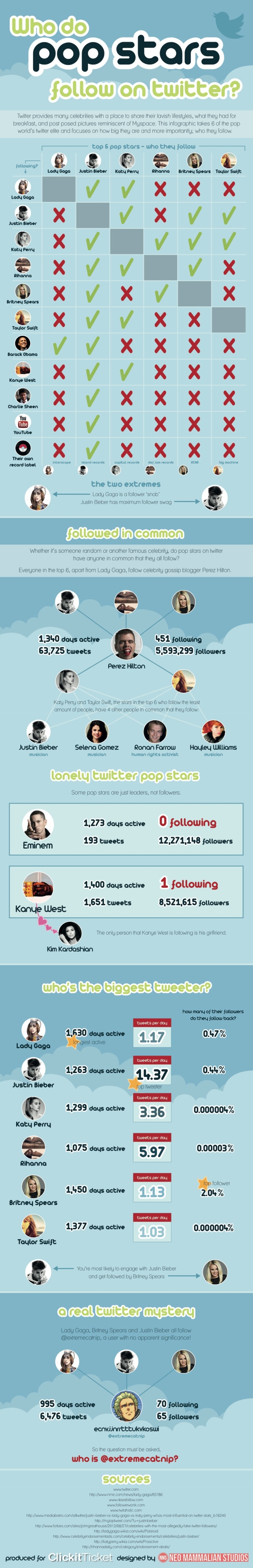 who-do-pop-stars-follow-on-twitter_506de46579596