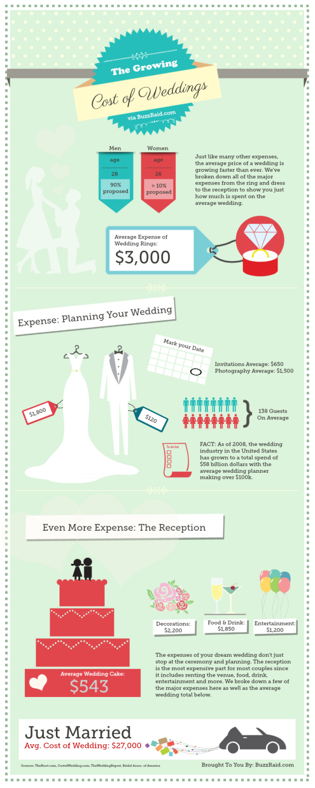 the-growing-cost-of-weddings_504807bc7dbf0