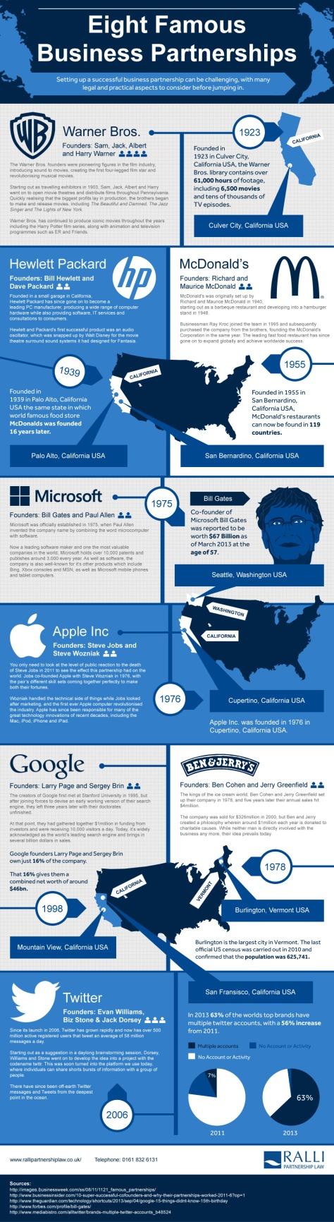 8-famous-business-partnerships-that-really-worked_5264f869c0bdf