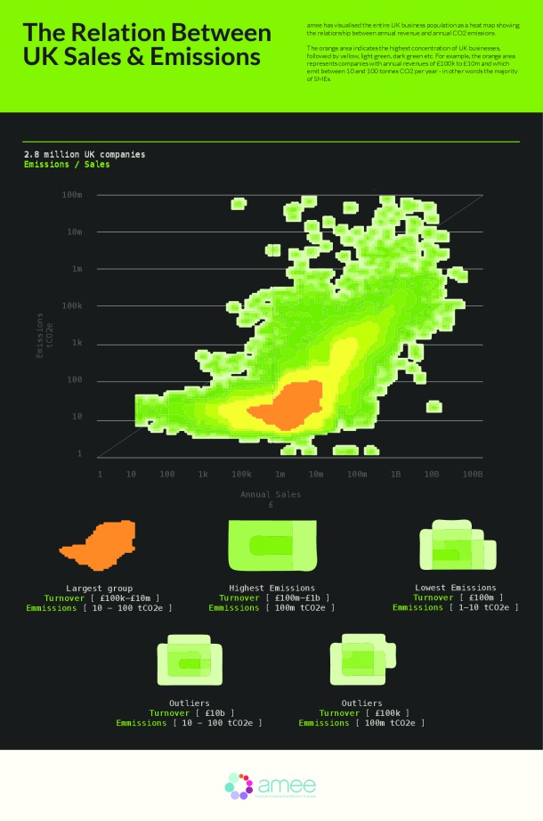 amee-infographic--the-relation-between-uk-sales--emissions_5265183324852