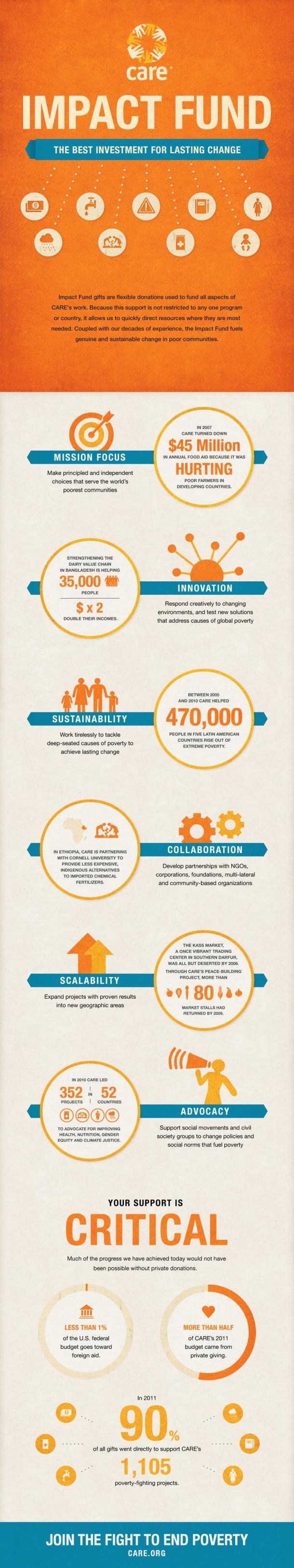 care-impact-fund_5034067763353