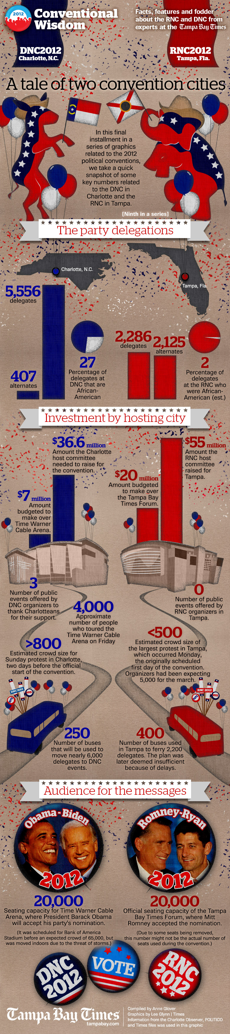 conventional-wisdom-dnc2012-facts-and-figures_5047b43a5be0e