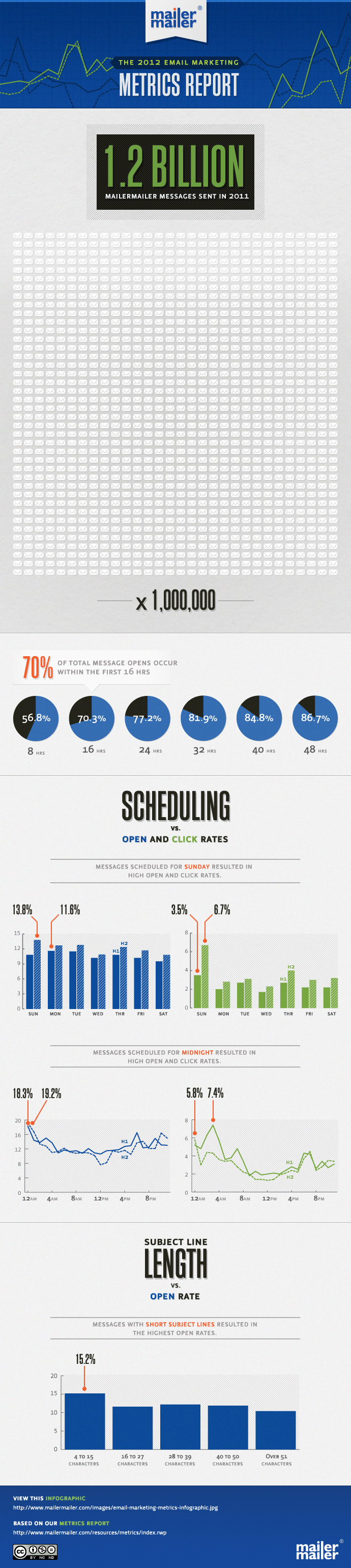 current-state-of-email-marketing-infographic_5033b1763b59d