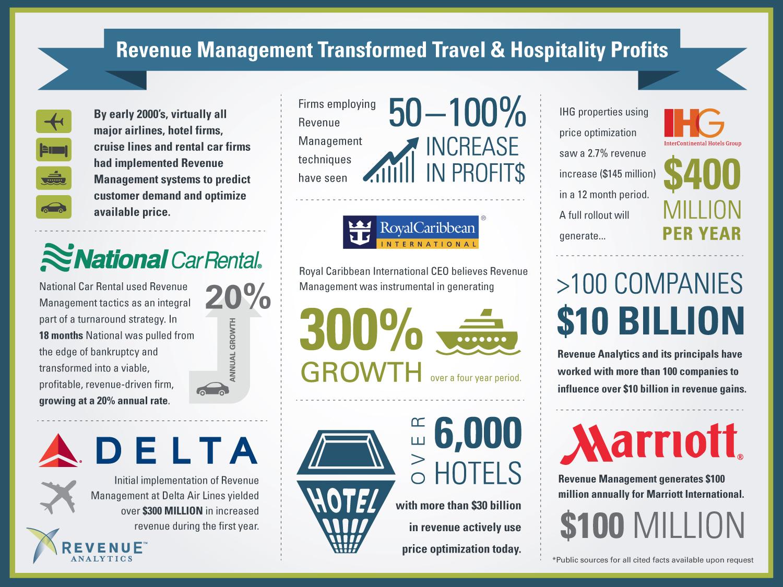 revenue managemet