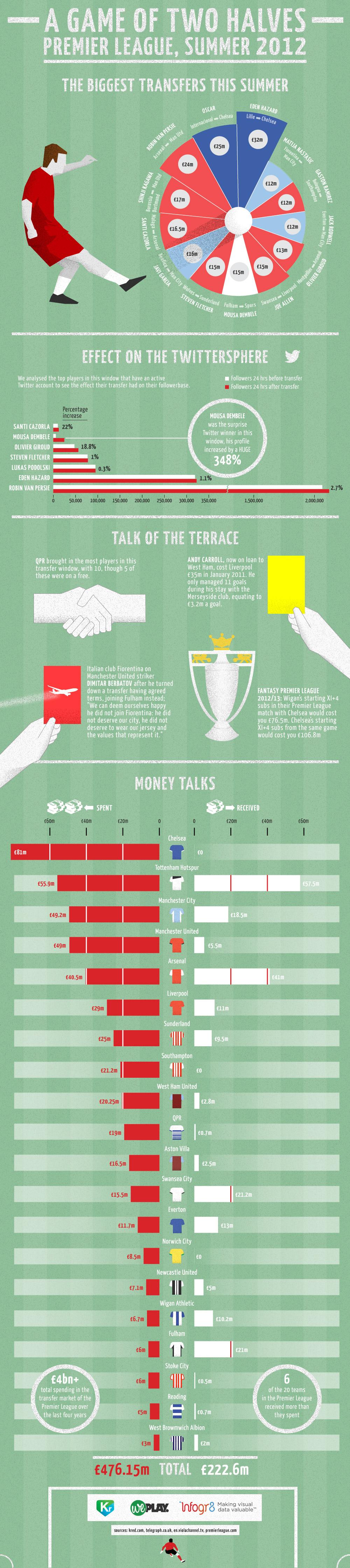 premier-league-summer-2012-transfer-window-infographic_5044a6930d2cf