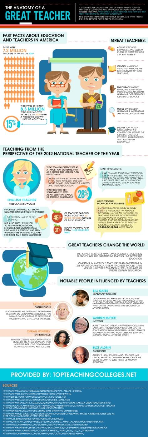 the-anatomy-of-a-great-teacher_50361fca782fa