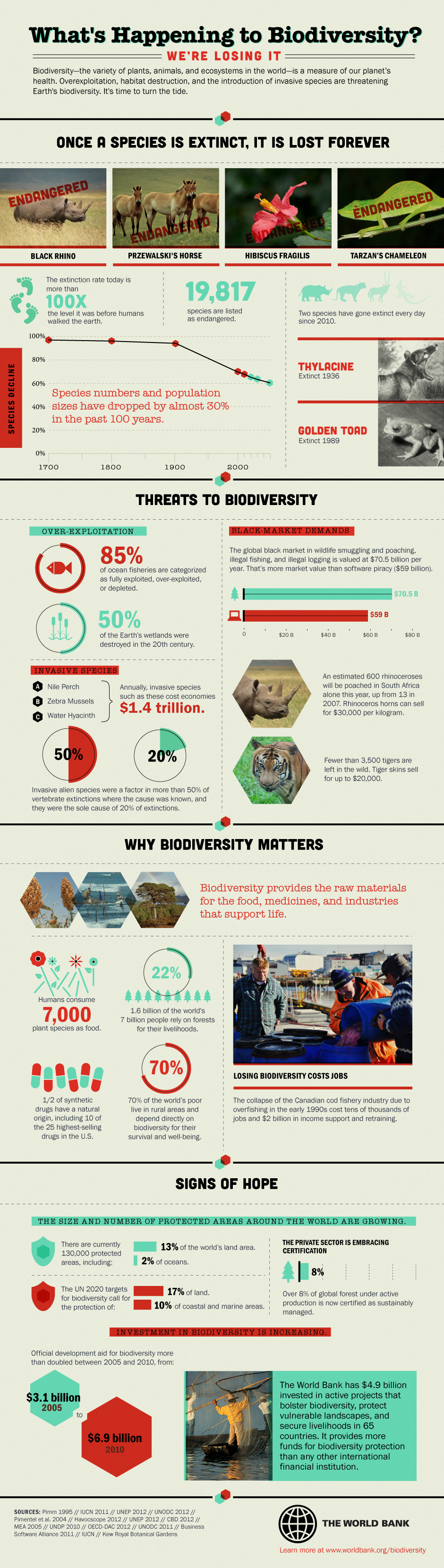 biodiversity and endangered species from el