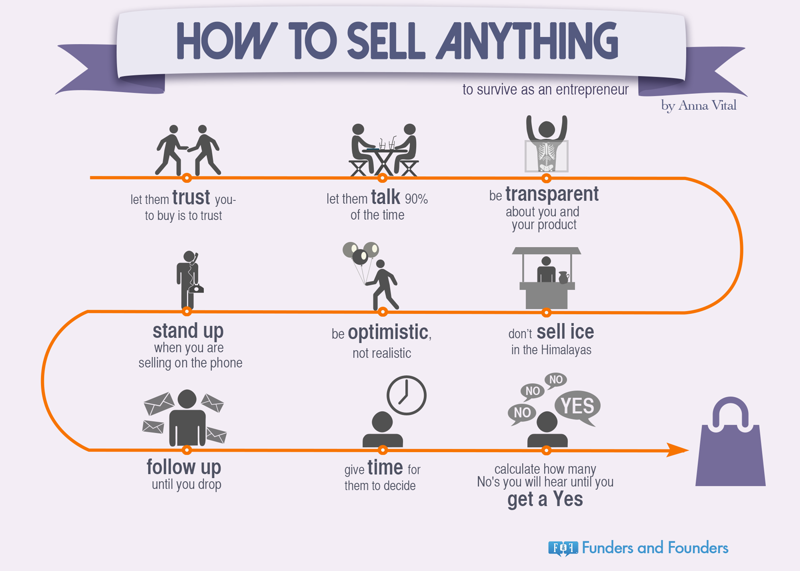 how to sell anything infographic sell anything