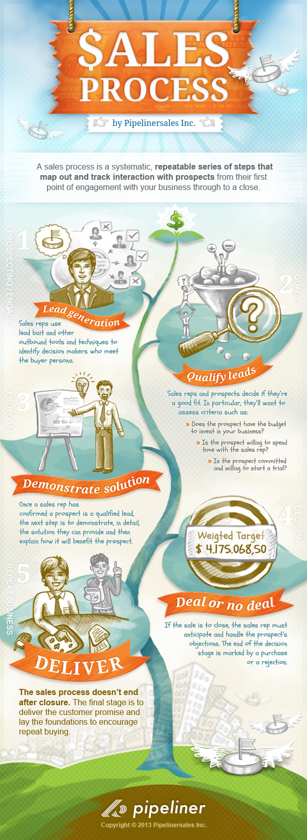 5-crucial-sales-process-steps--explained_525e5856d85eb