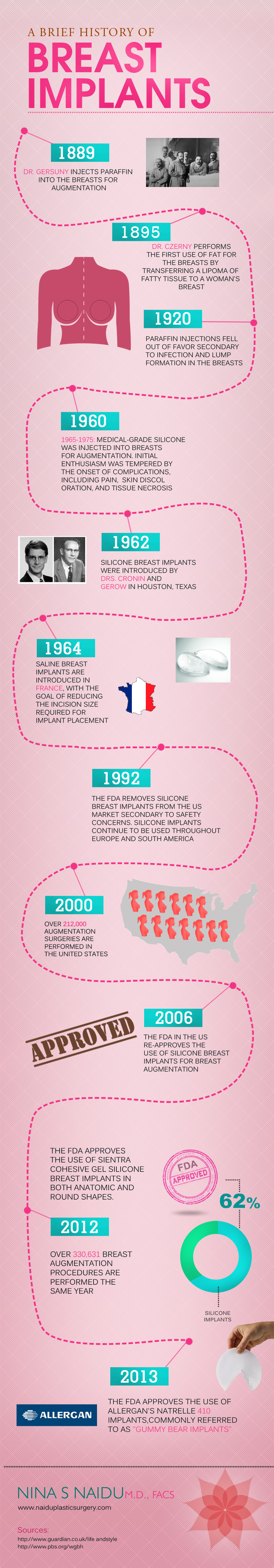 a short history of breast implants Moda health medical necessity criteria breast implant removal page 1/7   date of origin: 12/1999  incidence and severity of short-term complications.
