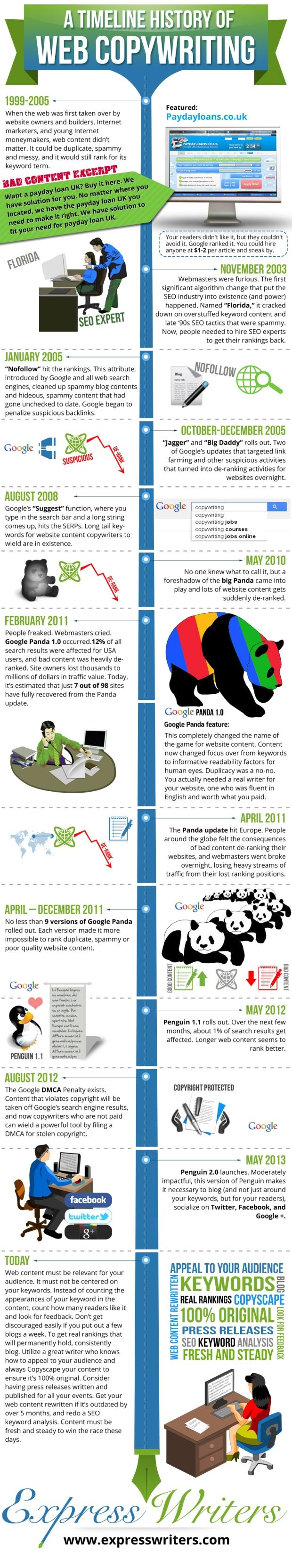 a-timeline-history-of-seo-and-web-copywriting_525e391f5492d
