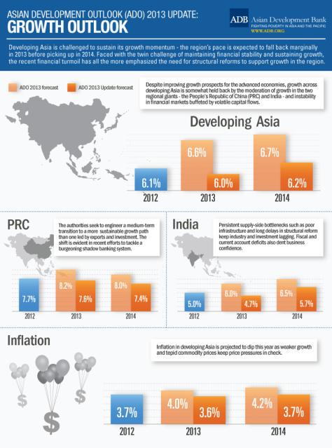 asian-development-outlook-2013-update-growth-outlook_525b831258145