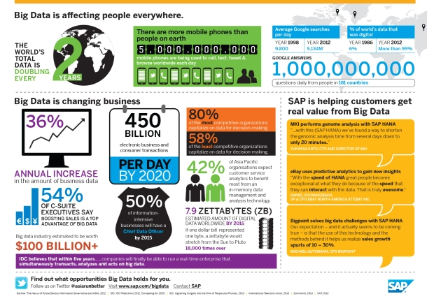 2009 BIG DATA infographic A4 v6