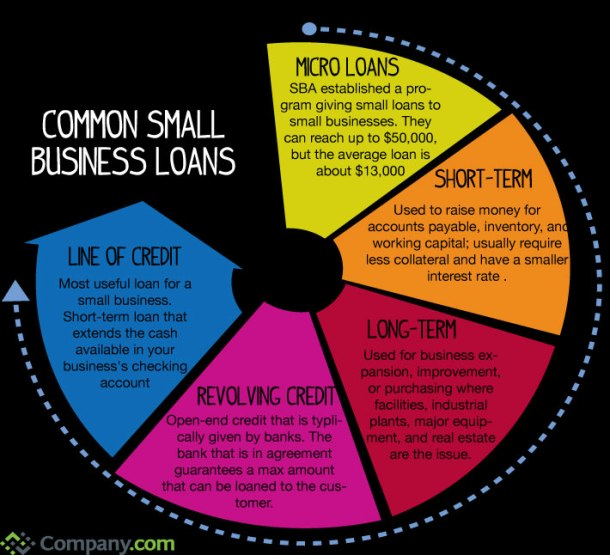 common-small-business-loans_525ffd75497c8
