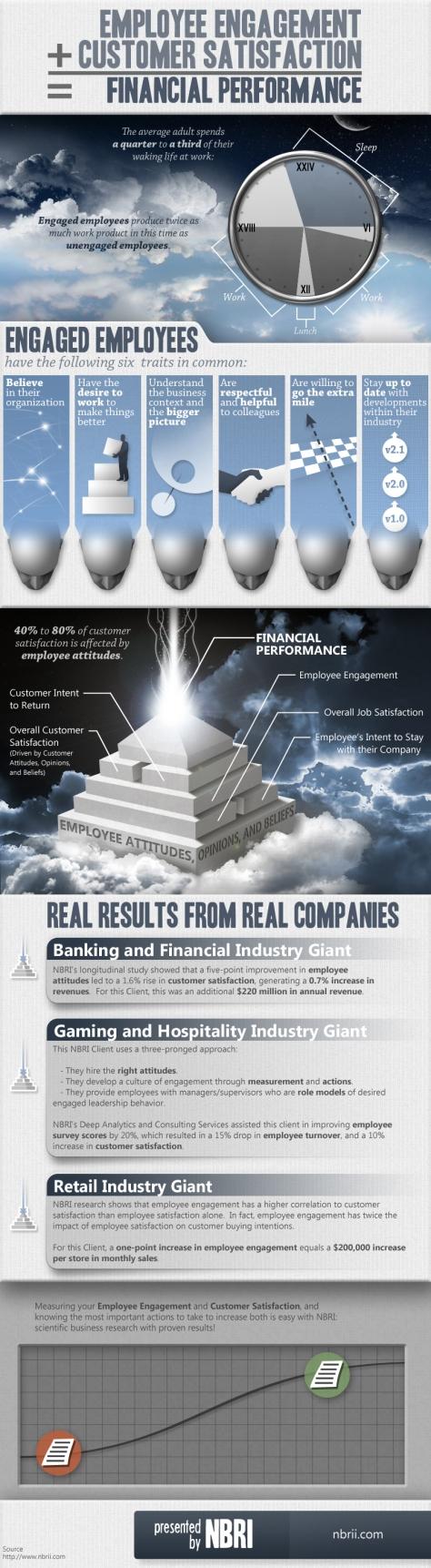 employee-engagement-customer-satisfaction-financial-performance_52592ff0450ba