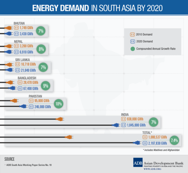 energy-demand-in-south-asia-by-2020_525b8444829db