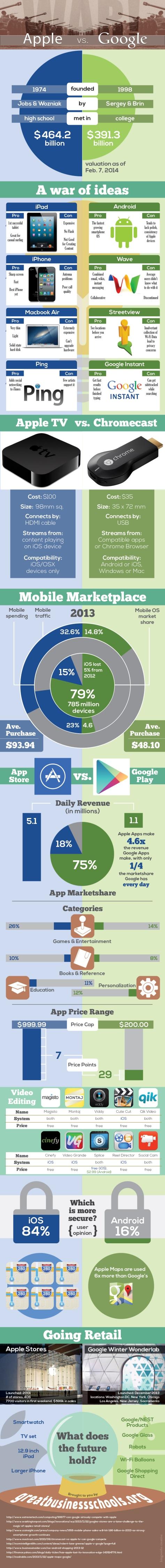 google-vs-apple_900