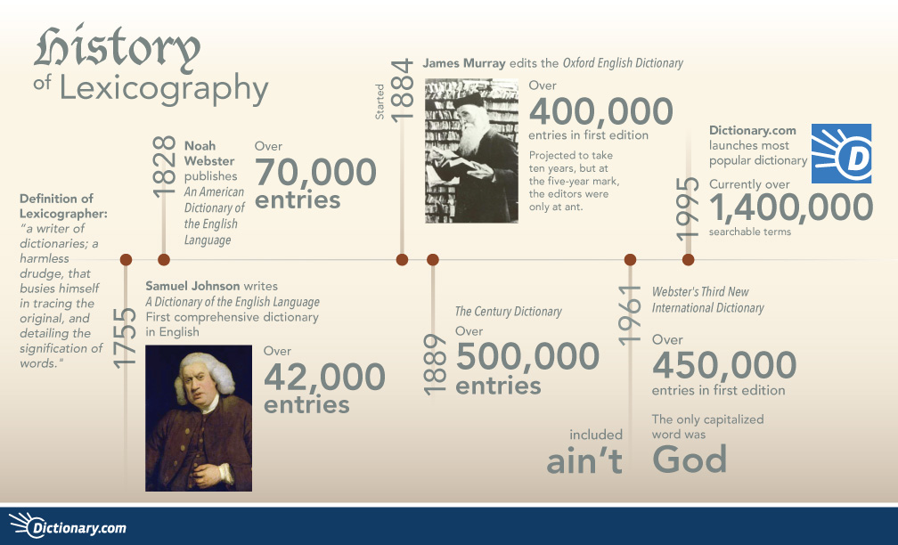 history-of-lexicography_525dd0a95505d