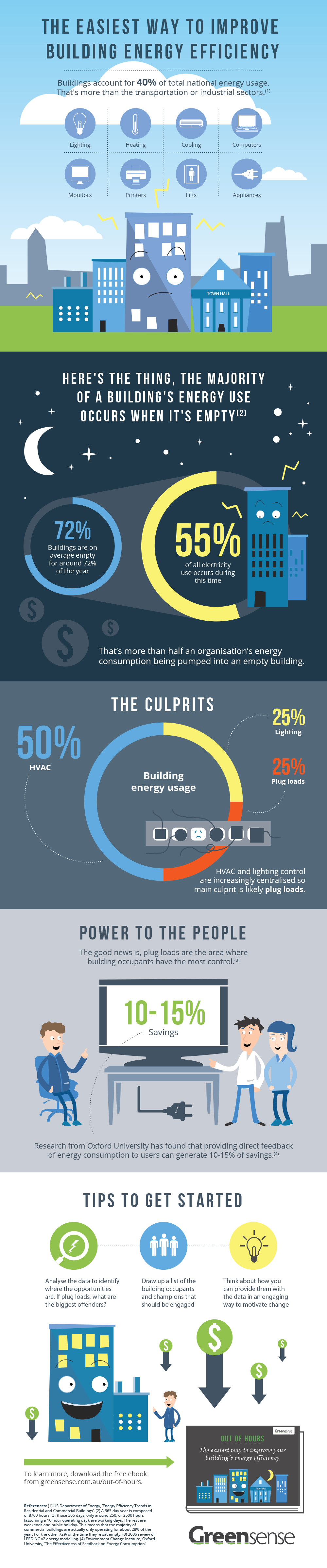 INFOGRAPHIC - GreenSense - What Goes On In Your Building After H