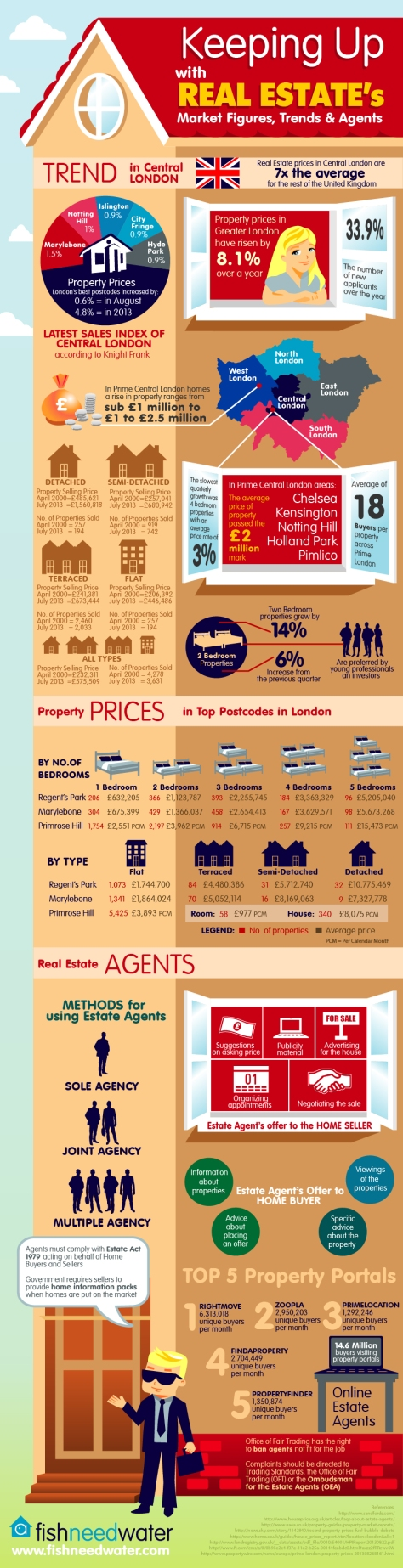 keeping-up-with-real-estates-market-figures-trends-and-agents_525e1e2a4a447