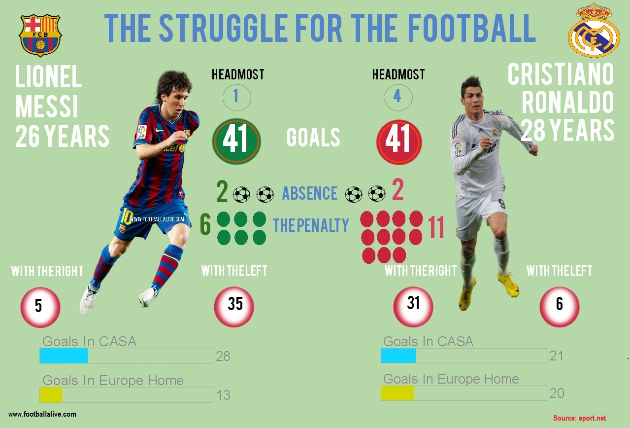 Downsizing Home The Struggle For The Football Infographic Struggle