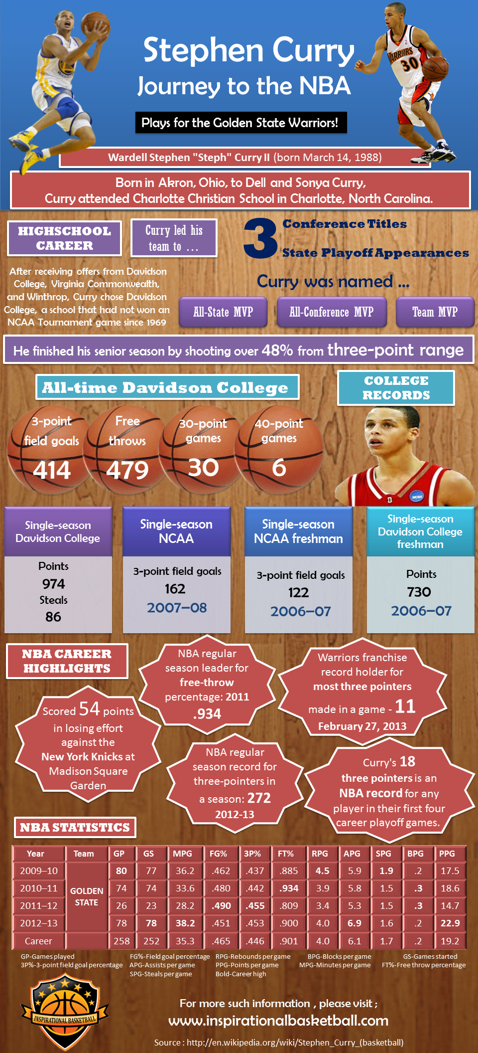 stephen-curry-infographic_525b4ea5c30a7
