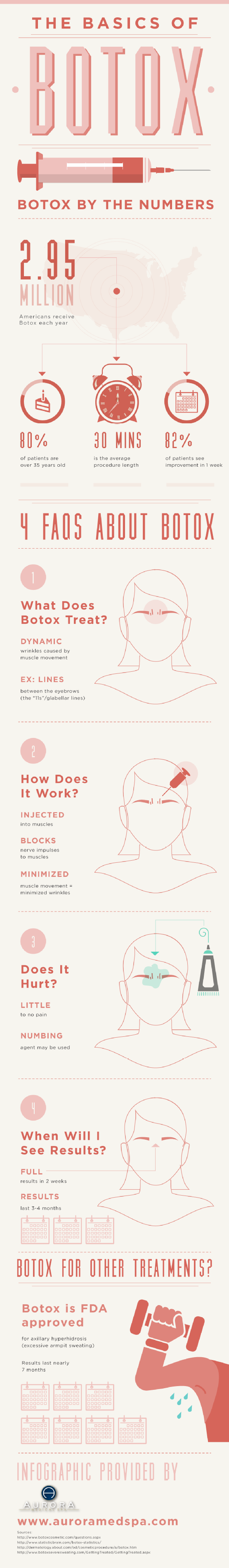 Infographic basics