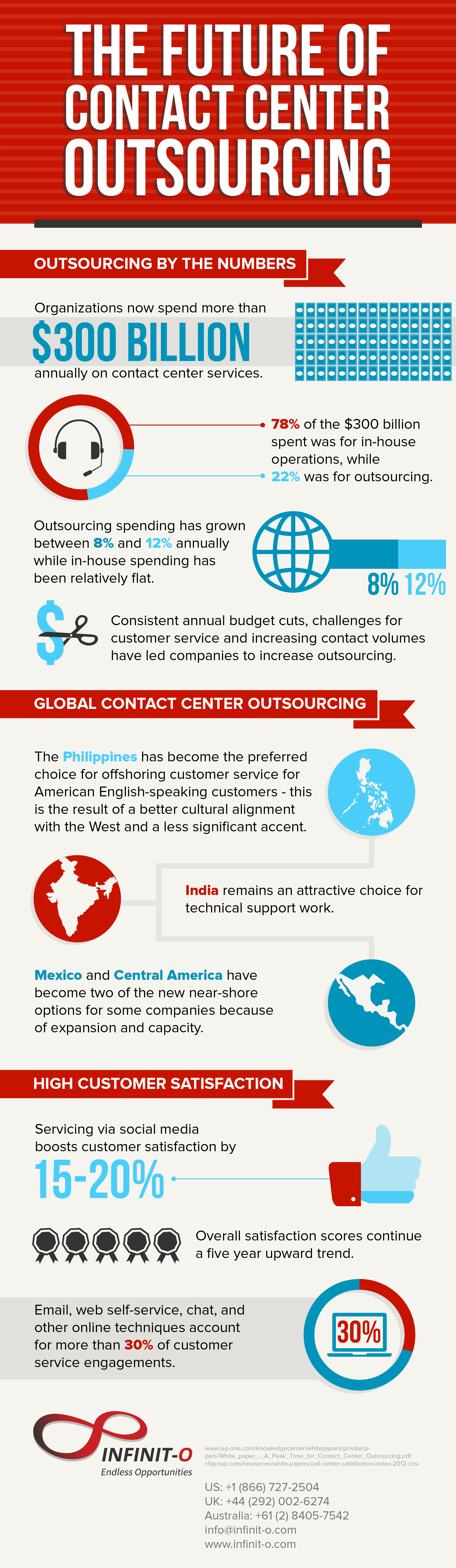 the future of contact center outsourcing infographic