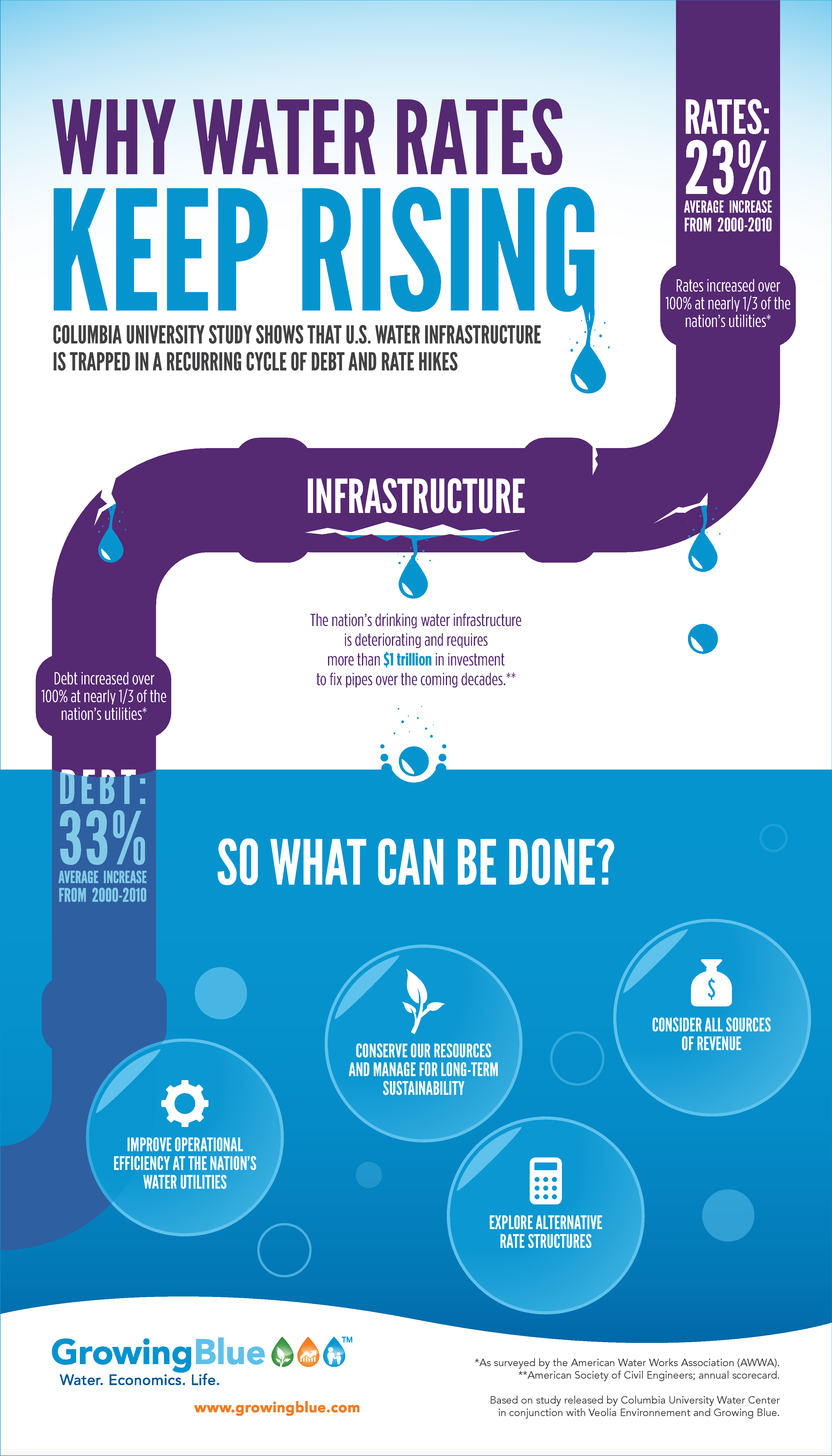 Why Water Rates Keep Rising Infographic Water Rates