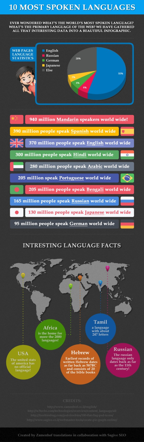 10 Most Spoken Languages