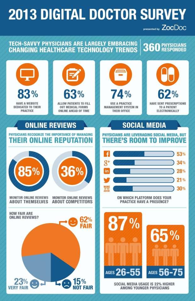 2013-digital-doctor-survey-results_5256e8a0c7061