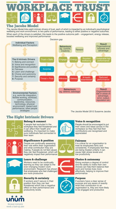 8 Ways To Improve Employee Trust