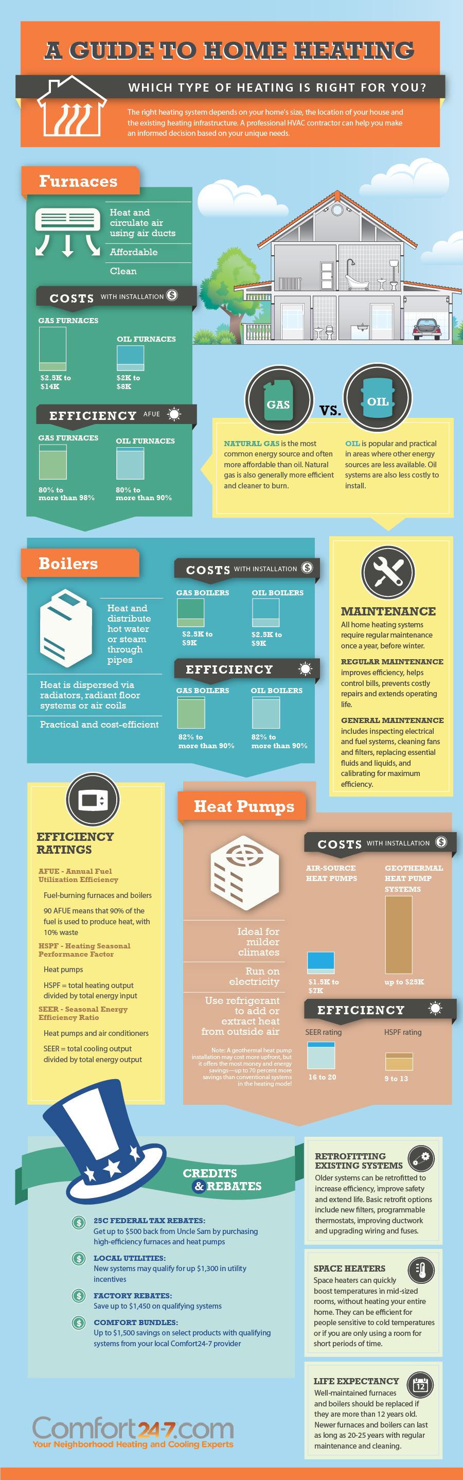Heating – Infographic List