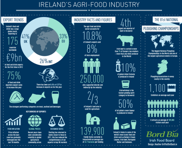 Agrifood Industry